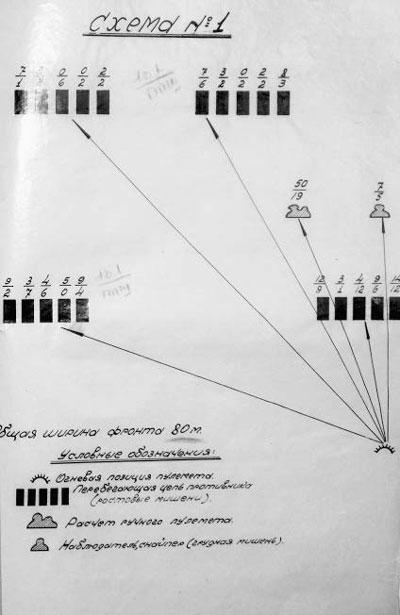 Схема тактической обстановки созданной на полигоне во время испытаний пулемёта