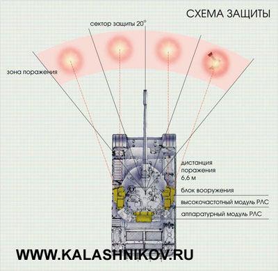 Комплекс активной защиты «Дрозд»