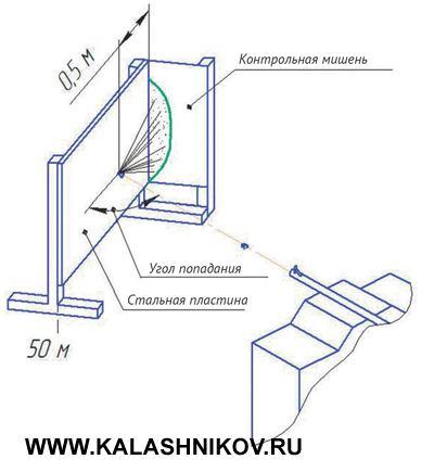 Схема фиксации разлёта осколков при различных углах встречи с препятствием