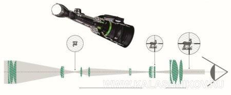 Swarovski, оптический прицел