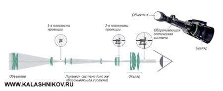 Swarovski, зрительная труба