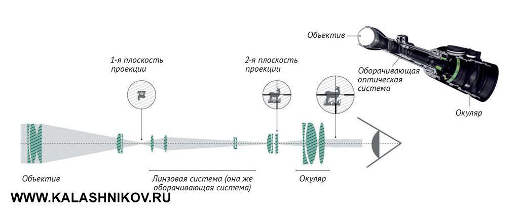 Схема расположения линз в оптическом прицеле (с отображением пути светового луча)
