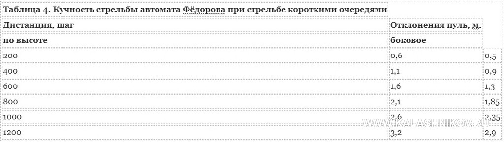 Автомат Фёдорова