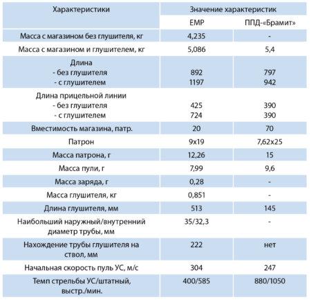 Erma EMP, ППД-брамит, глушитель