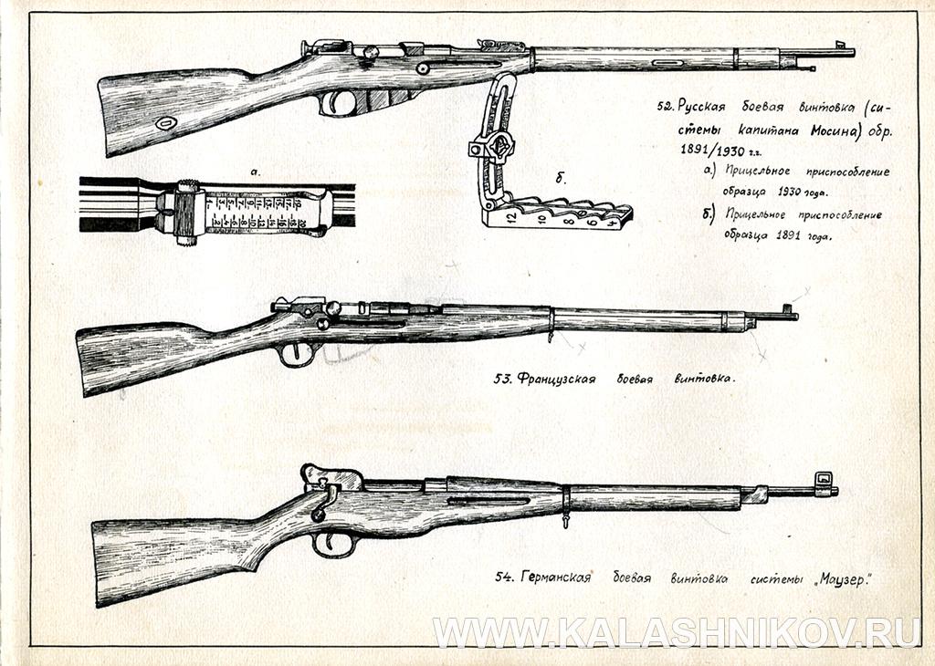Рисунки А. Жука из первого оружейного каталога  (1937–1938 гг.). Иллюстрация к статье в журнале «КАЛАШНИКОВ»