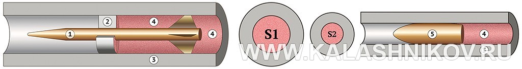 Схема боеприпаса сподкалиберной стреловидной (слева) икалиберной пулями. Иллюстрация к статье в журнале «КАЛАШНИКОВ»