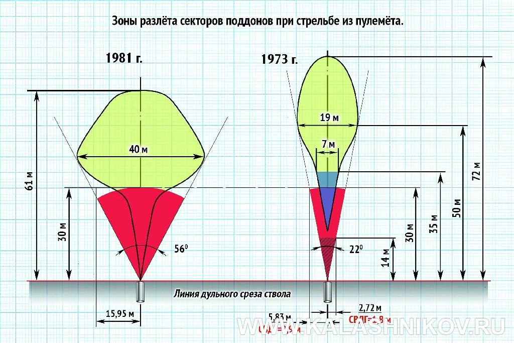 Зоны разлета секторов поддонов. Иллюстрация к статье в журнале «КАЛАШНИКОВ»
