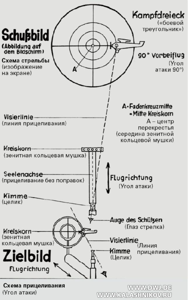 Боевой треугольник для авиационных пулемётов