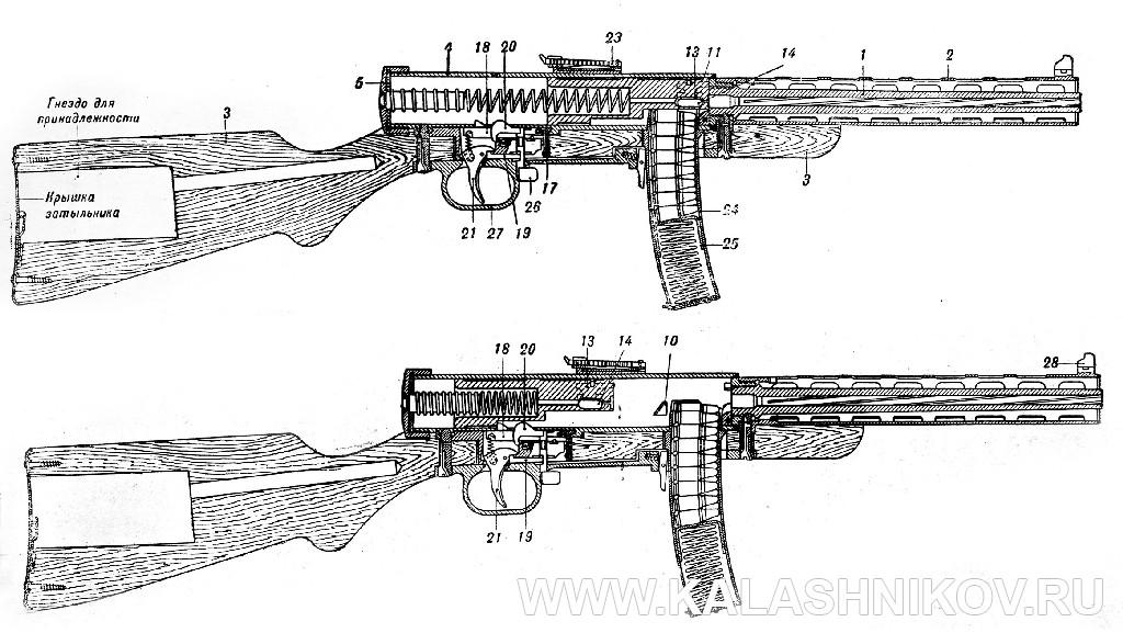 Пистолет-пулемёт Дегтярёва №1, разрез. Журнал Калашников