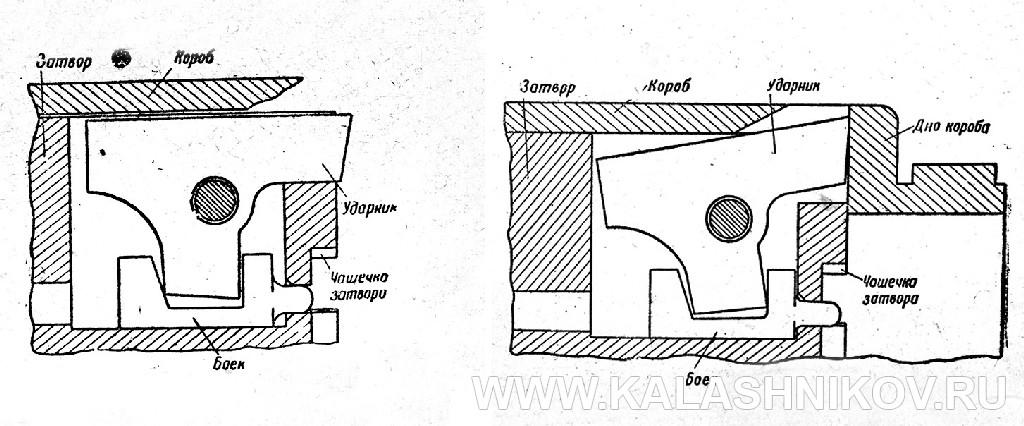 Схема работы ударного механизма пистолета-пулемёта Дегтярёва № 1. Журнал Калашников