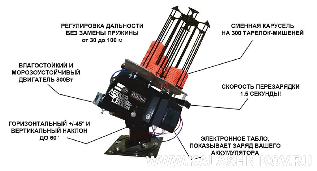 ТТХ метательной машинки «Сокол» фирмы Lekker. Журнал Калашников