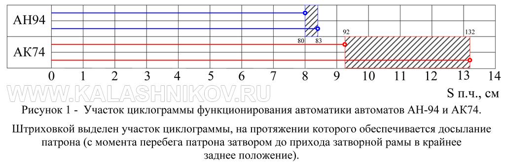 Участок циклограммы функционирования автоматики АН-94 и АК74. Журнал Калашников