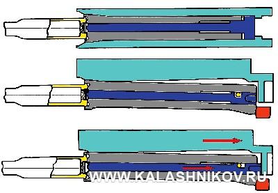 Схема функционирования капсюльного двигателя автоматики Токарева. Журнал Калашников