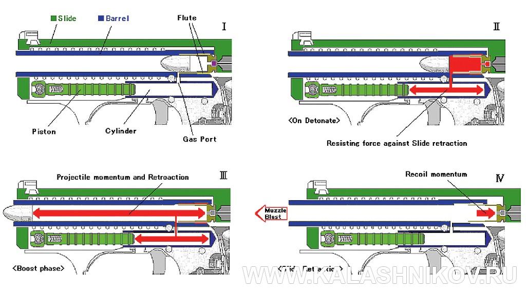 Пистолет Heckler & Koch P7. Работа газового торможения. Журнал Калашников