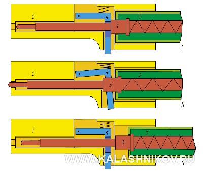 Пистолет-Пулемёт М. Т. Калашникова, схема работы. Журнал Калашников
