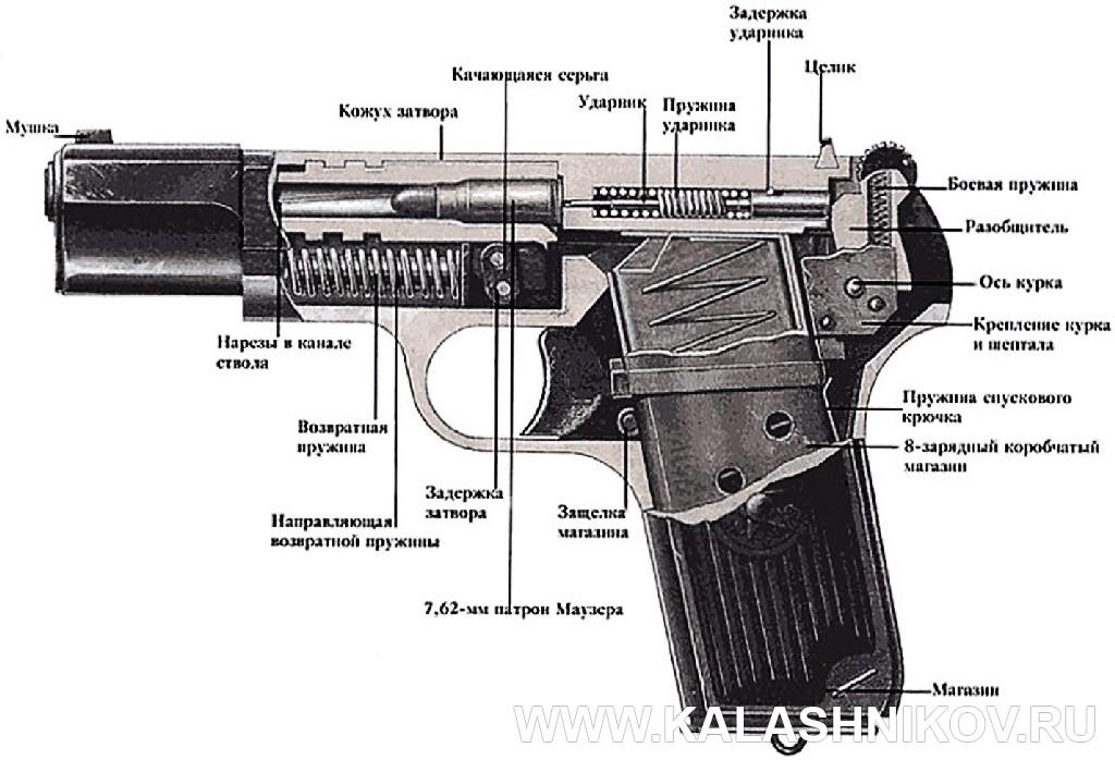 Схема пистолета ТТ. Журнал Калашников