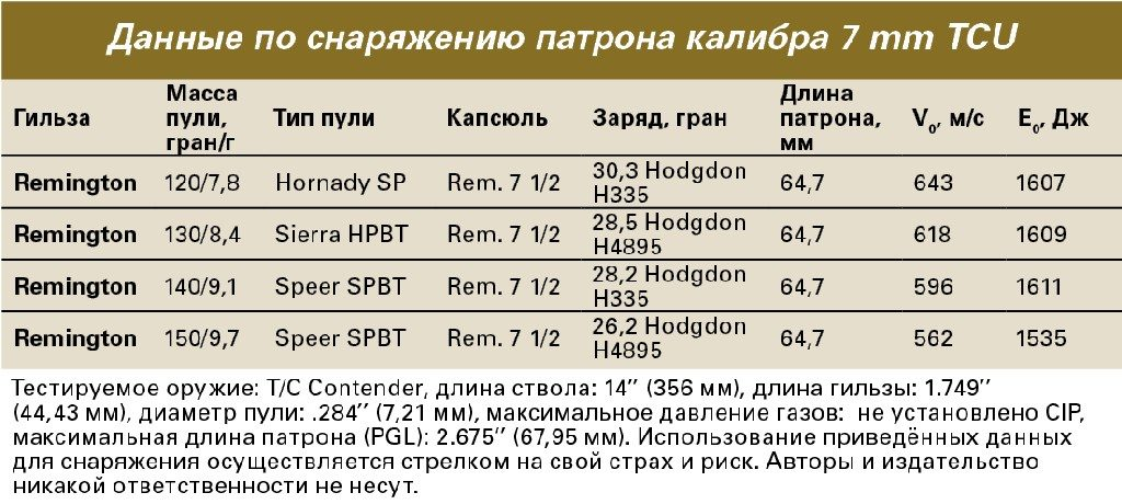 Таблица снаряжения патрона 7mm TCU