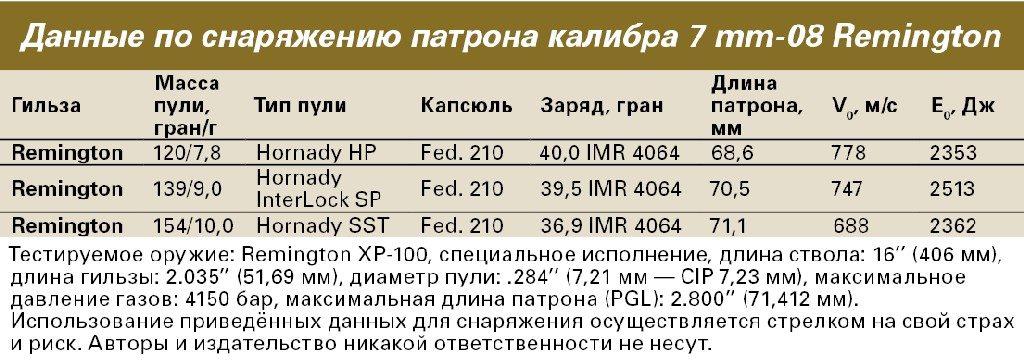 Таблица снаряжения патрона 7mm-08 Remington