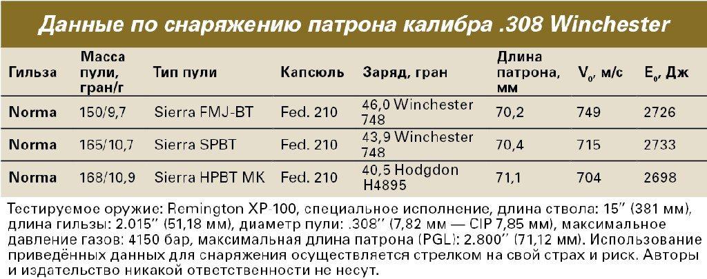 Таблица снаряжения патрона .308 Winchester