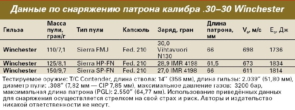 Таблица снаряжения патрона .30-30 Winchester