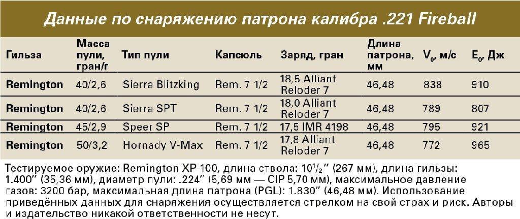 Таблица снаряжения патрона .221 Fireball