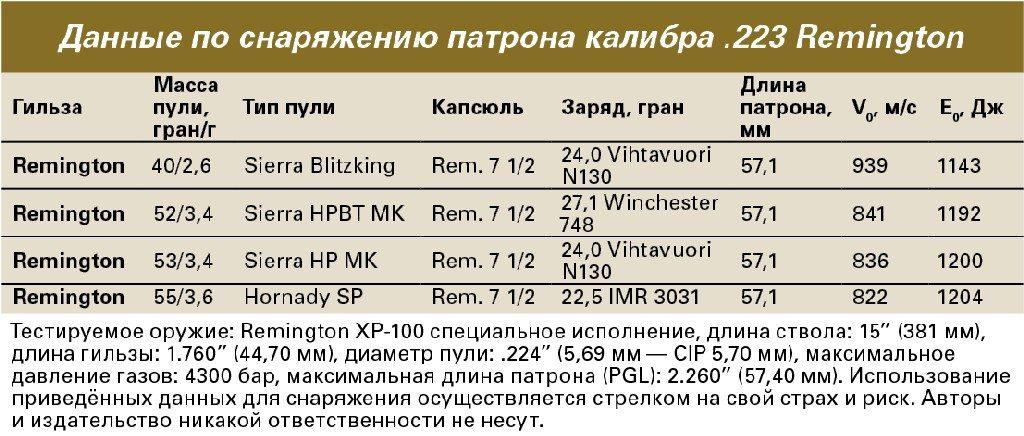 Таблица снаряжения патрона .223 Remington