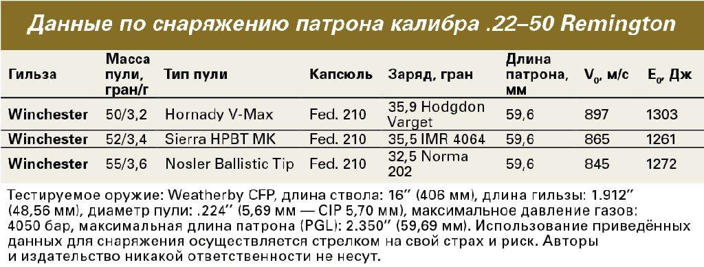 Таблица снаряжения патрона .20-50 Remington