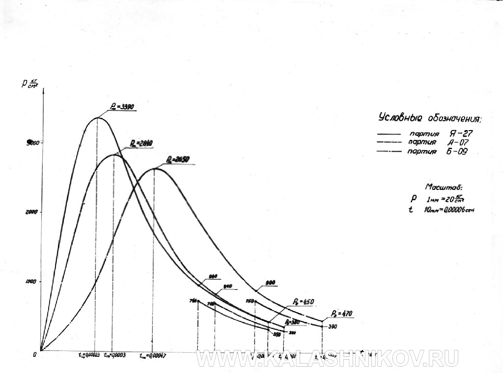Кривые изменения давления в канале ствола серийных партий патронов