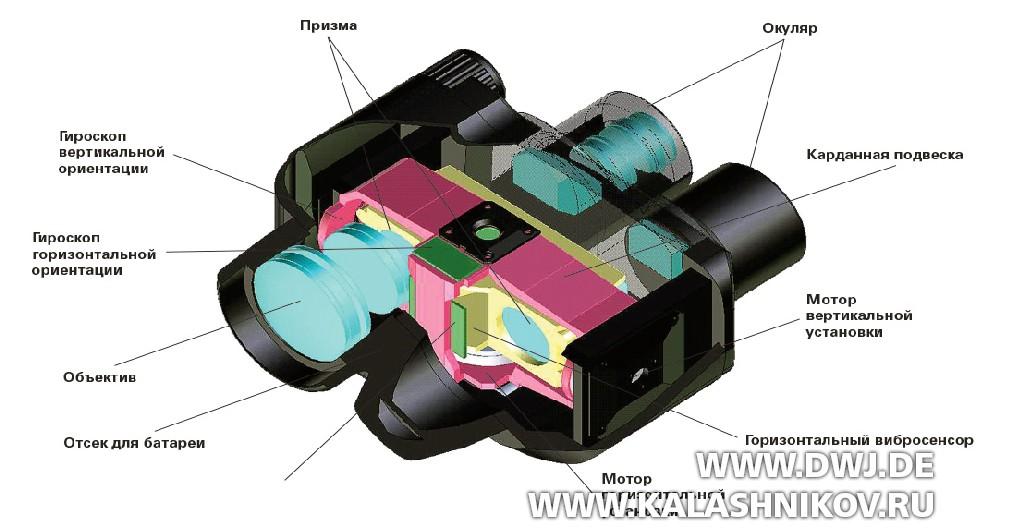 Разрез бинокля Nikon StabilEyes 12x32