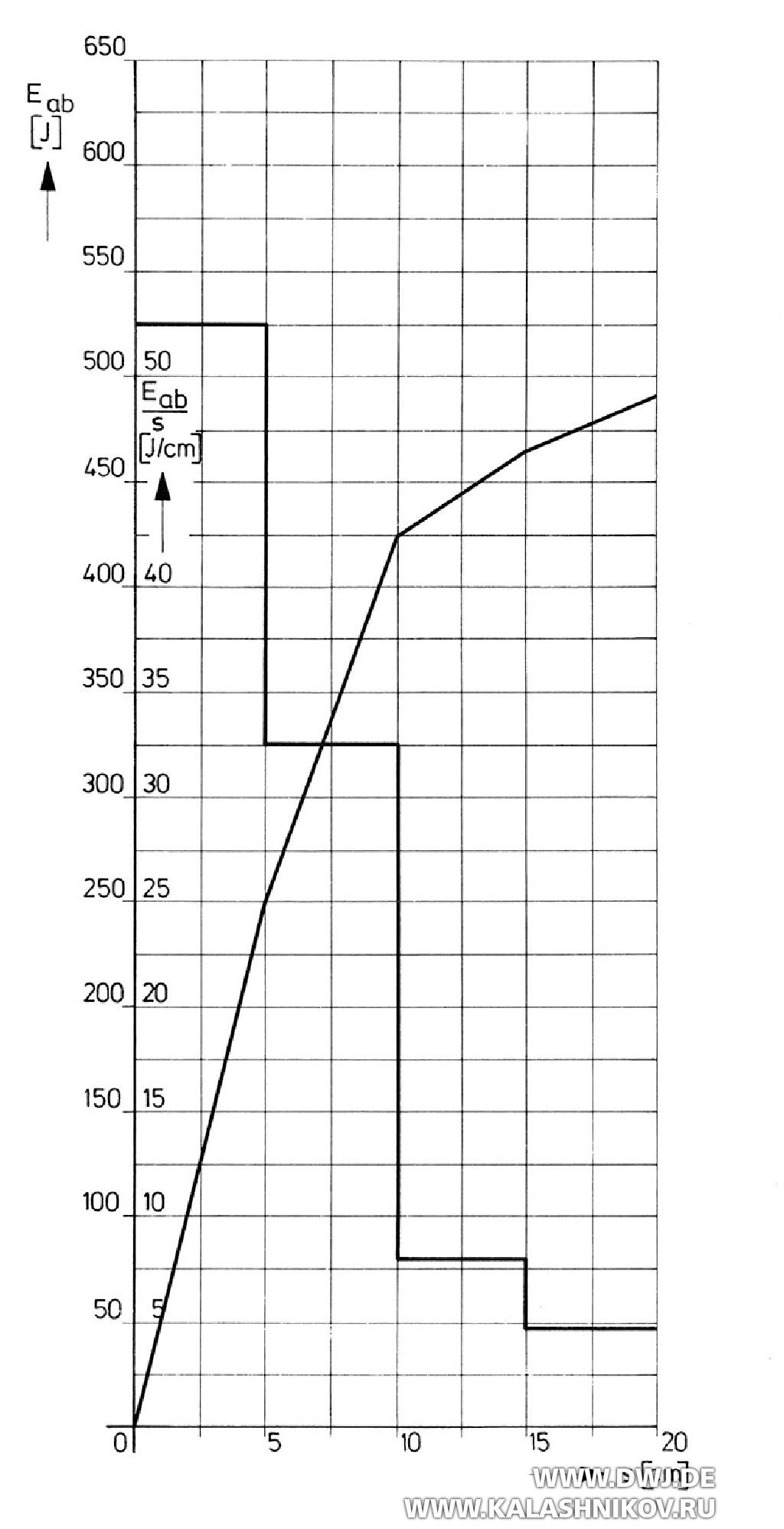 График переданной энергии пули ACTION 1