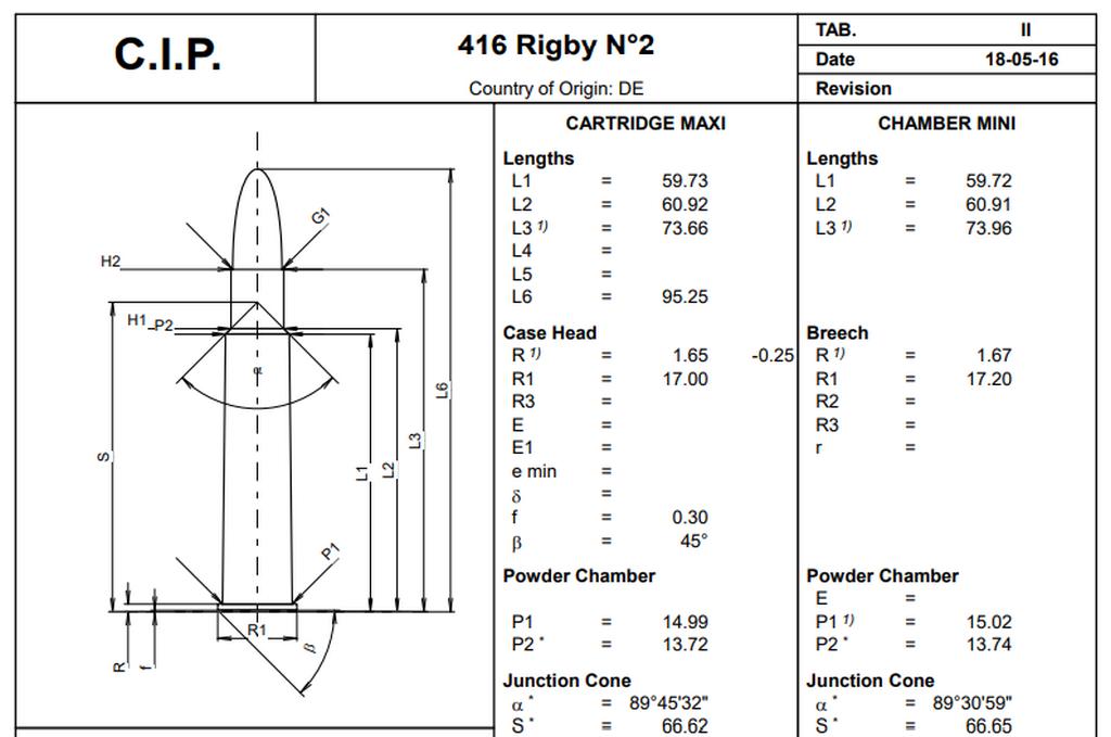 Размеры, .416 Rigby №2, C.I.P.