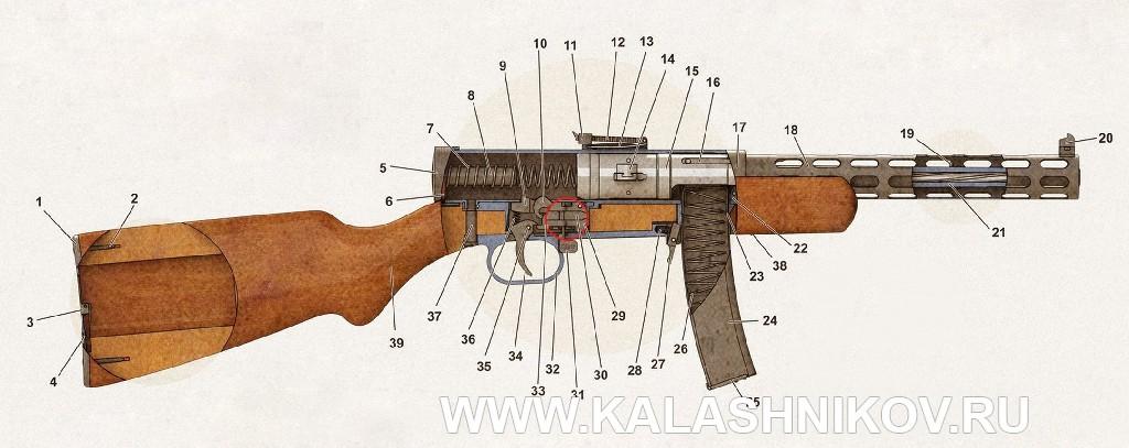 Схема устройства ППД-34 (пистолета-пулемёта Дертярёва)