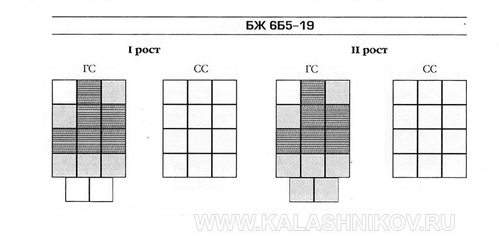 Схема комплектации бронеэлементами бронежилетов 6Б5. фото 4