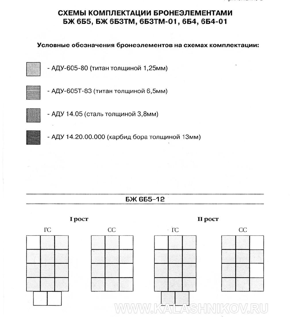 Схема комплектации бронеэлементами бронежилетов 6Б5. фото 1