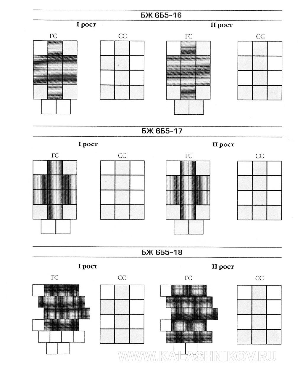 Схема комплектации бронеэлементами бронежилетов 6Б5. фото 3