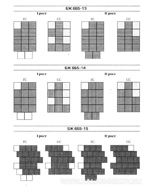 Схема комплектации бронеэлементами бронежилетов 6Б5. фото 2