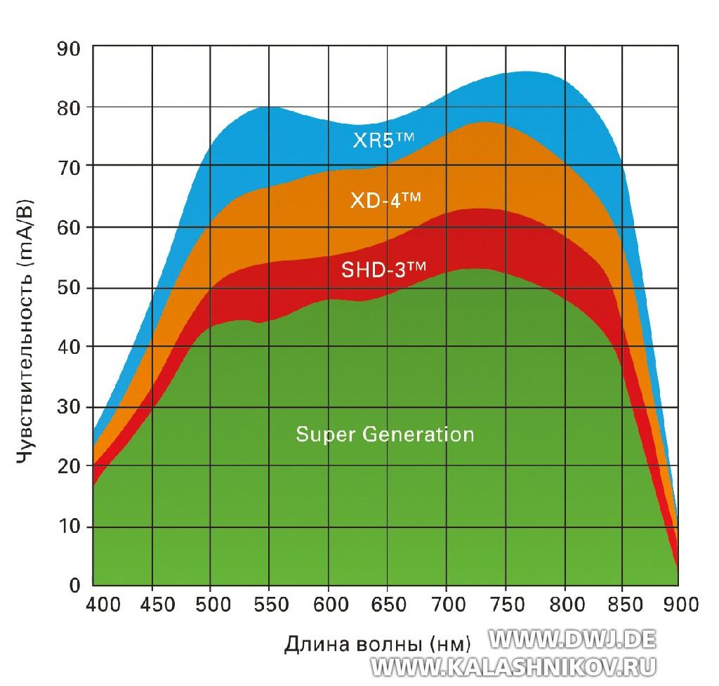 Чувствительность различных преобразователей 2-го поколения ПНВ (приборов ночного видения)