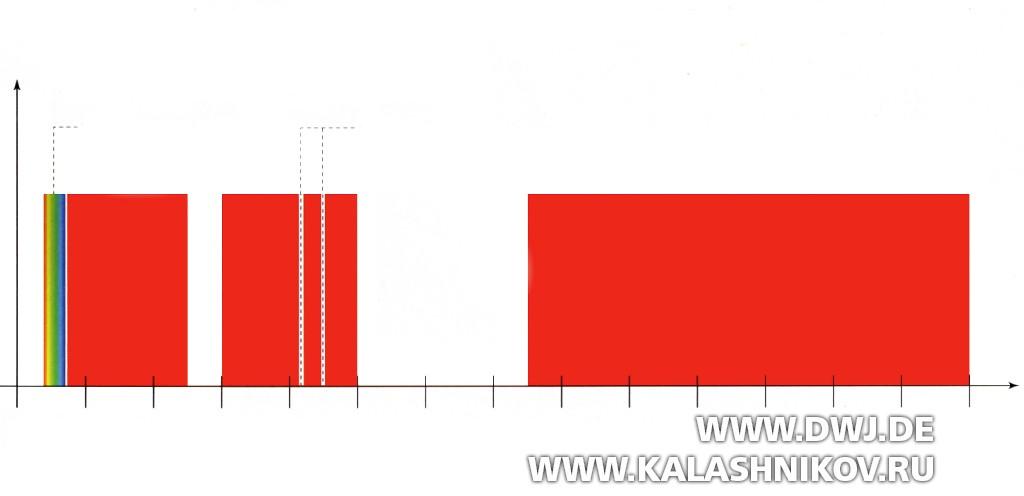 График волнового диапазона тепловизора
