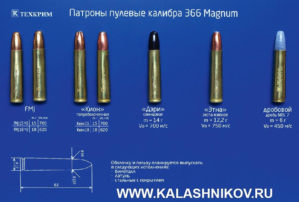 Линейка патронов 366 Magnum