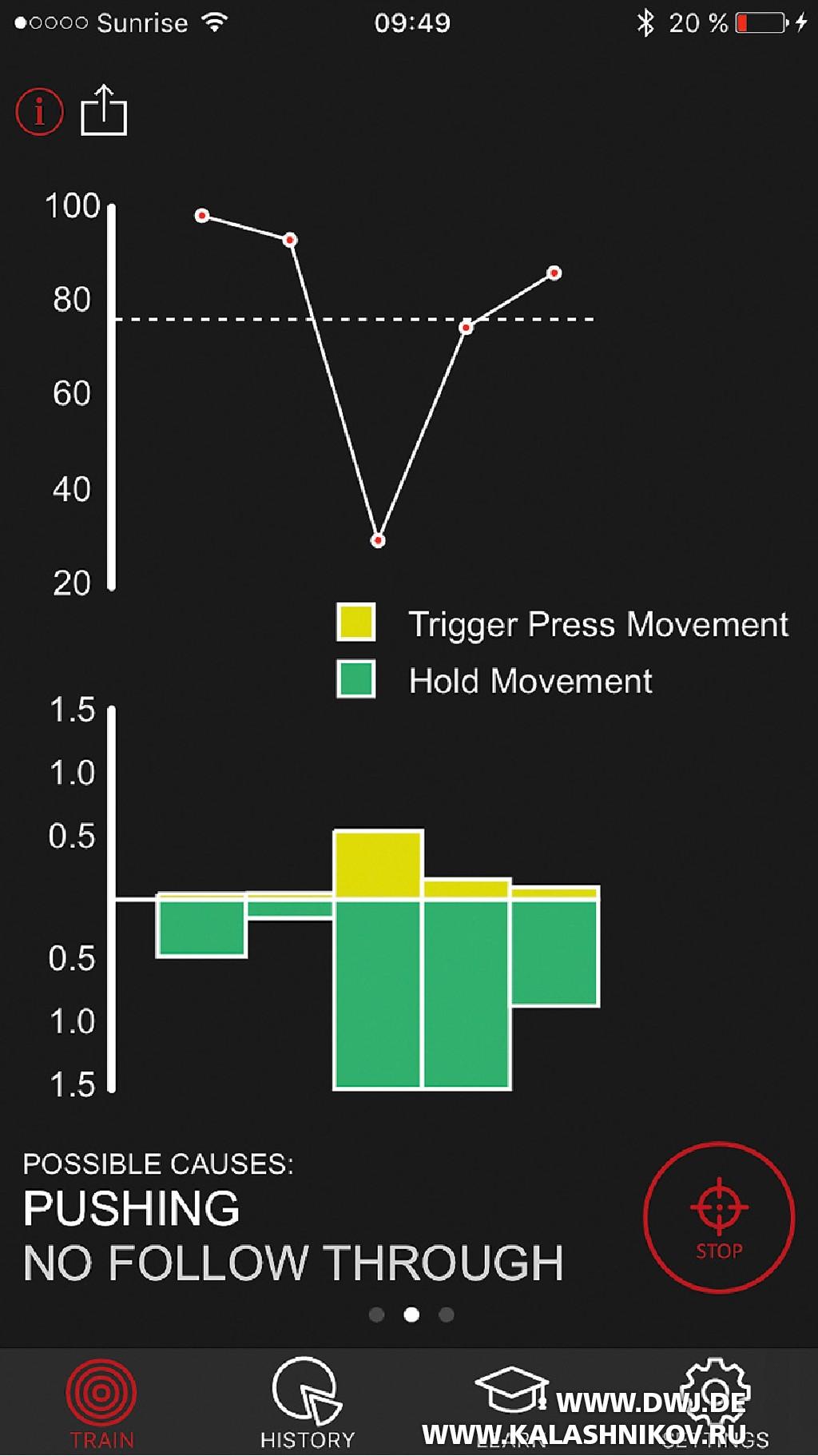 Тренировочный стрелковый модуль MantisX для смартфона. Отображение стрелковых ошибок