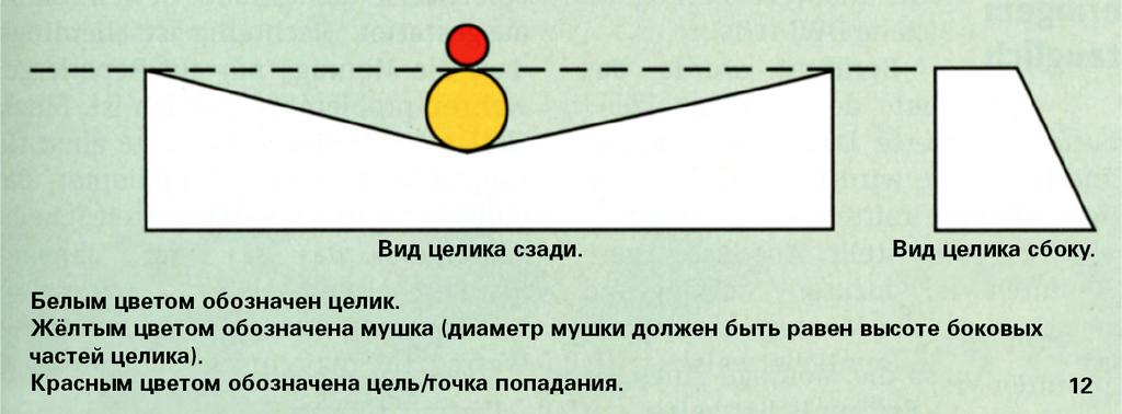 Схема прицеливания с целиком типа Express