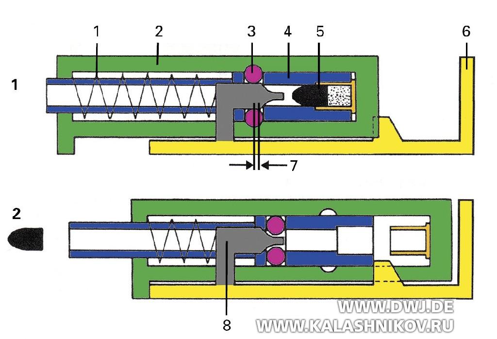 Пистолет SIG Р211. Кинематическая схема работы роликового затвора