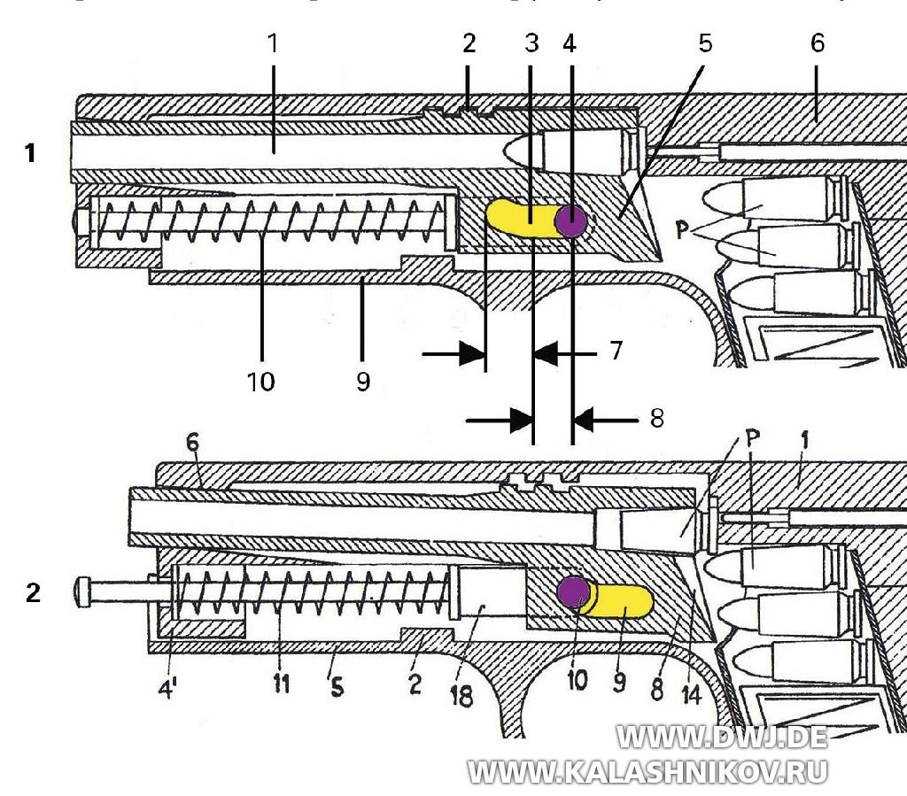 Пистолет SIG Р211. Запирание канала ствола