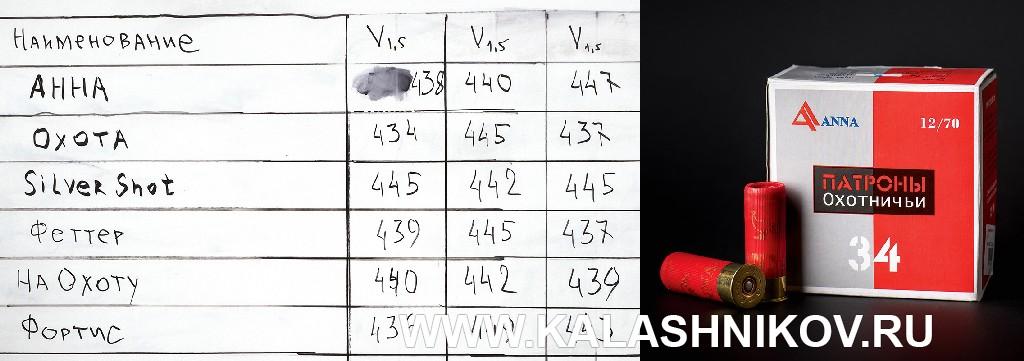 Сравнение ружейных патронов. Фото 4