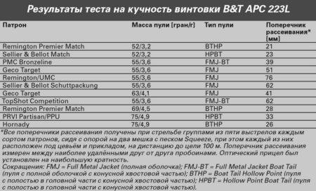 BT APC223