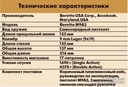 Beretta M9А3, ттх