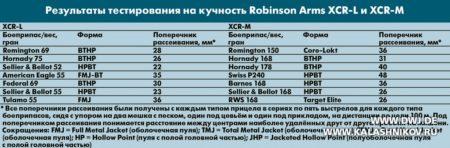 Robinson XCR