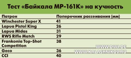 МР-161К, кучность стрельбы