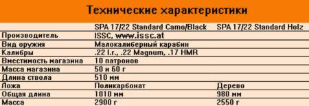 ISSC SPA