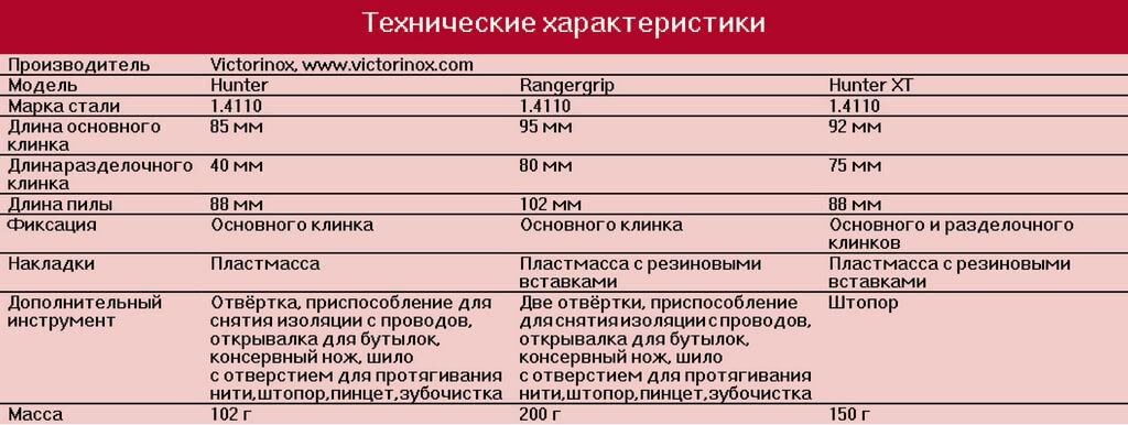 Victorinox Hunter ХТ, Victorinox Rangergrip Hunter, Victorinox Hunter